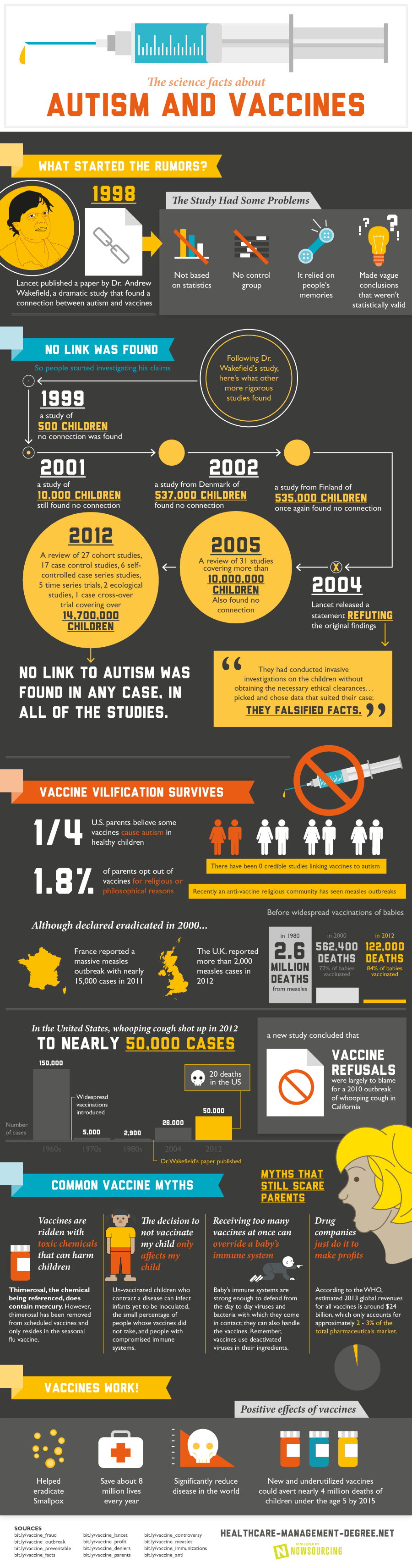 the search between the link between autism and vaccination No statistical data to support a link between vaccines for measles, mumps, rubella, diphtheria, tetanus and whooping cough and the development of autism or autism spectrum disorders, according to research by university of sydney.